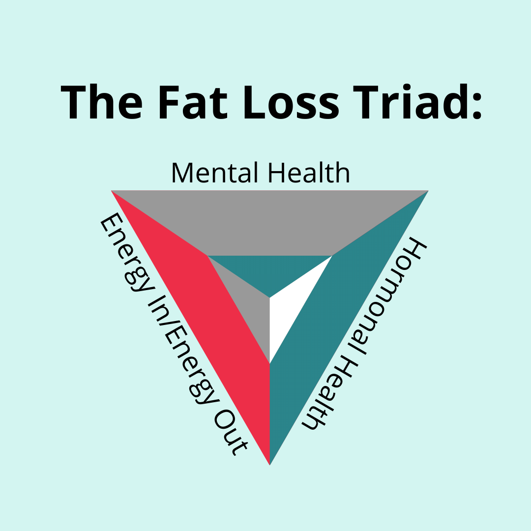 Welcome to the fat loss triad.