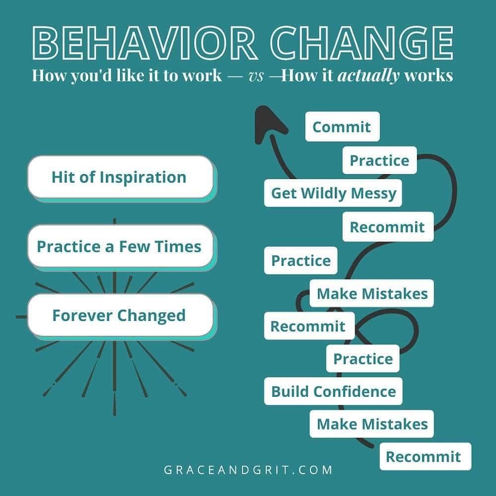 How behavior change actually works.